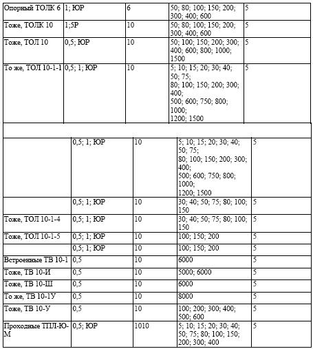 Таблица №1. Типы трансформаторов тока