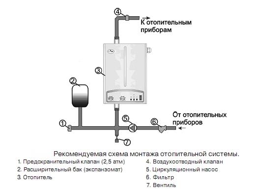 Рис №6. Схема отопительной системы