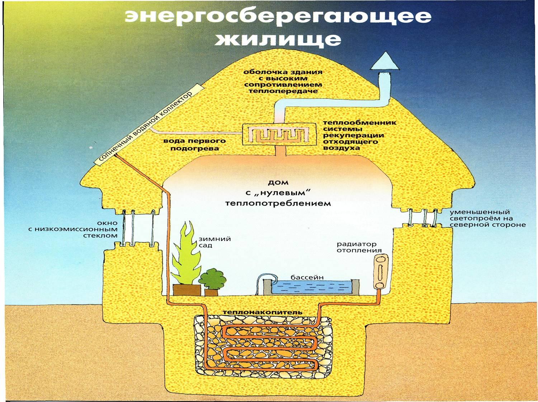 Рис №1. Энергосберегающий пассивный дом