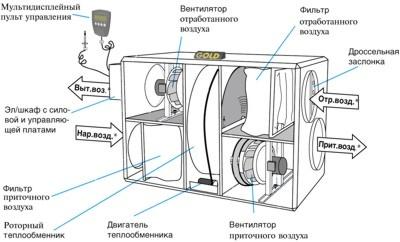 Рис № 6. Инженерные системы, используемые при строительстве пассивного дома