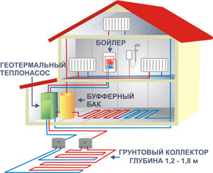 Рис №1. Отопление активного дома