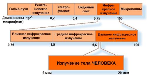 Рис №3. Распределение спектра солнечного излучения, и доля инфракрасного света в нем