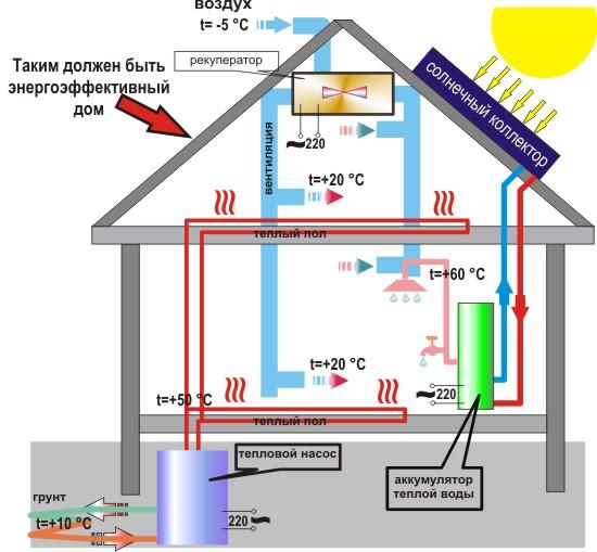 Рис №2. Современные технологии, принятые в проектировании энергосберегающего пассивного дома