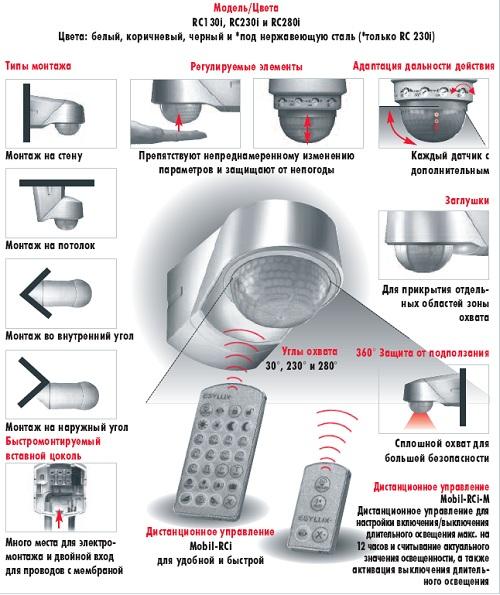 Рис 4. Виды датчиков движения для освещения по типу монтажа, регулировки и зон действия устройства