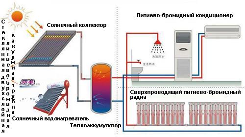 Рис №1. Схема взаимодействия центральной системы солнечного отопления с энергосберегающей системой отопления