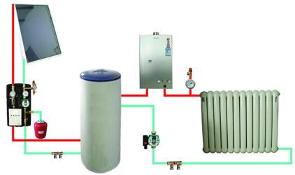 Рис №2. Схема завязки энергосберегающего литий-бромидного радиатора с системой солнечного отопления