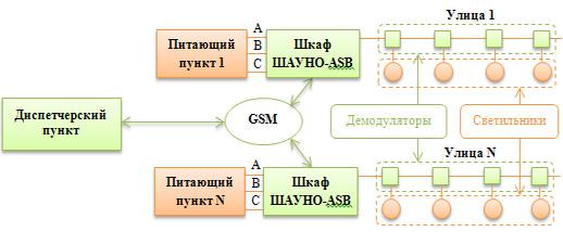 Рис №5. Вариант системы АСУНО с регулированием яркости светильников наружной установки со встроенным диммером