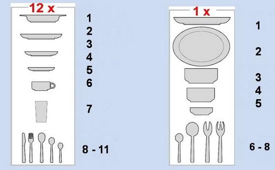 Рис №2. Стандартный набор столовой посуды, применяемый для расчета, из 12 комплектов