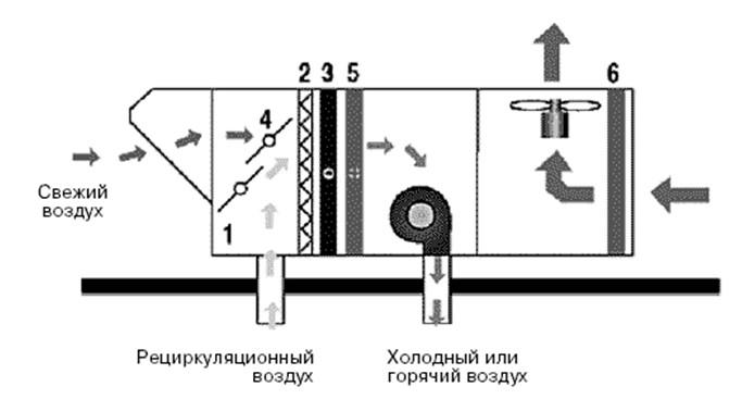 Рис №1. Схема работы крышного кондиционера