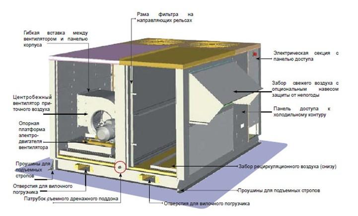 Рис №3. Устройство крышного кондиционера, с конфигурацией раздачи приточного воздуха в сторону и забором рециркуляционного воздуха снизу