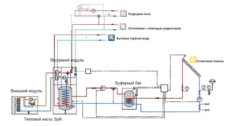 Рис №4. Схема включения в отопительную систему водяного теплонакопителя