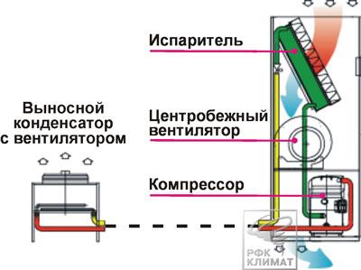 Рис№6. Схема устройства прецизионного кондиционера, оборудованного выносным конденсатором с нижней воздушной раздачей