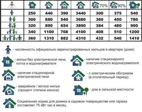 Рис №2. Размер мощности потребления по социальной норме в зависимости от условий содержания жилого комплекса. Пример потребления рассмотрен по расчетному потреблению в Белгородской области.
