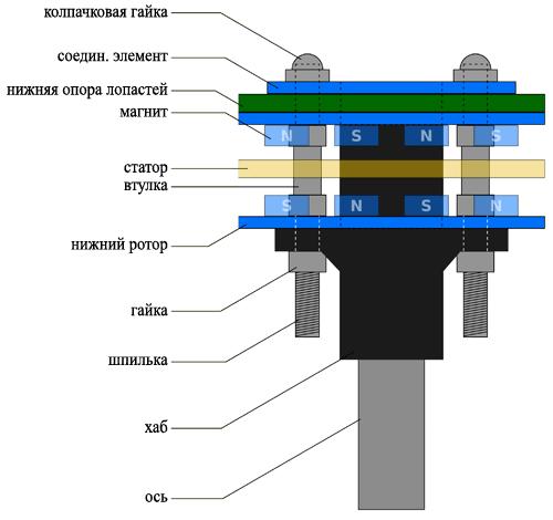 Рис №5. Схема соединений и порядок сборки вертикального ветрогенератора.