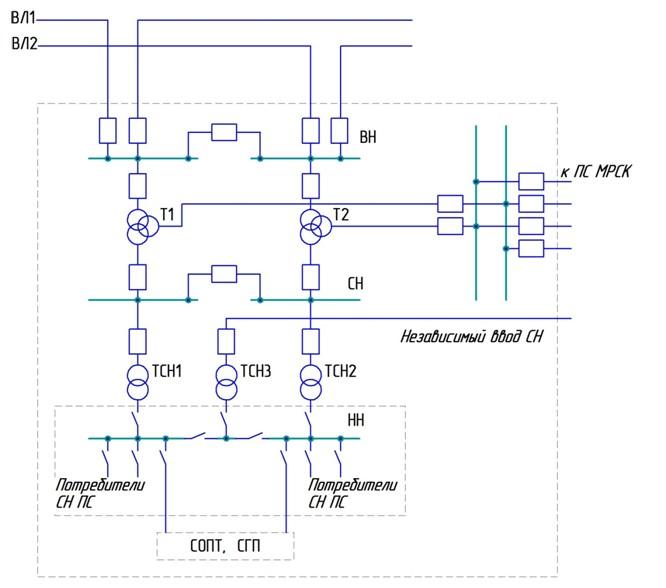 Рис №1. Пример типовой структурной схемы электроснабжения высоковольтного напряжения