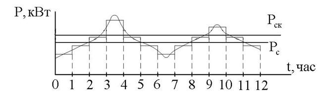 Рис № 2. ГЭН предприятия при нормальной схеме электроснабжения с указанием Рск – среднеквадратичной эффективной, Рp – расчетной, Pпик – пиковой, Pm - максимальная нагрузок