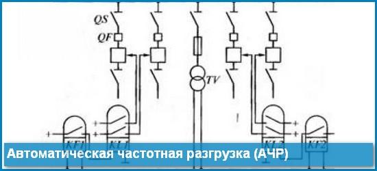 Автоматическая частотная разгрузка (АЧР)
