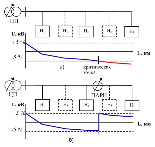 Рис №1. Равномерное распределение нагрузок по всей протяженности воздушной линии электропередач: а. при присоединении дополнительных потребителей, б. при подключении ПАРН