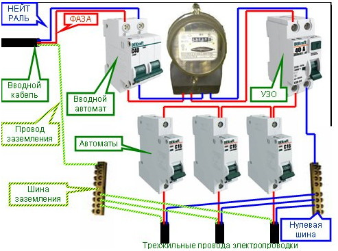 Рис №3. Схема подключения УЗО в системе TN-C-S с заземлением