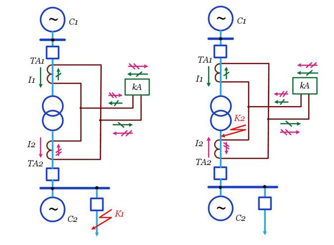 Рис №1. Схема, поясняющая принцип действия дифференциальной защиты трансформатора, с двусторонним питанием, а) при КЗ снаружи трансформатора, на его выводах, б) при внутреннем КЗ трансформатора