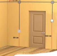 Рис.№3. Расположение выключателей и розеток согласно принятому в СССР стандарту.