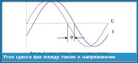 Угол сдвига фаз между током и напряжением