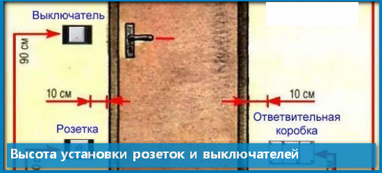 Высота установки розеток и выключателей: стандарт и «евростандарт»