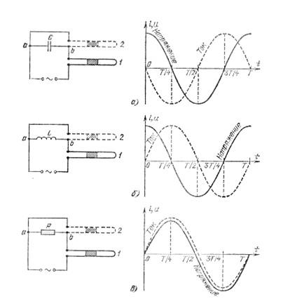 Рис. №2. Схема проведения опыта по определению сдвига фаз между током и напряжением. Слева показаны схемы подключения конденсаторов, катушек индуктивности и резисторов, справа показаны результаты опыта.