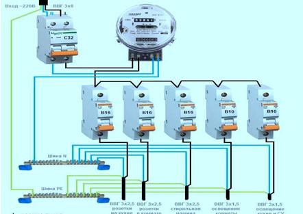 Рис. 3 Примерное расположение модулей в щитке