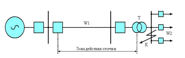Рис.1 Защита всей линии с помощью токовой отсечки