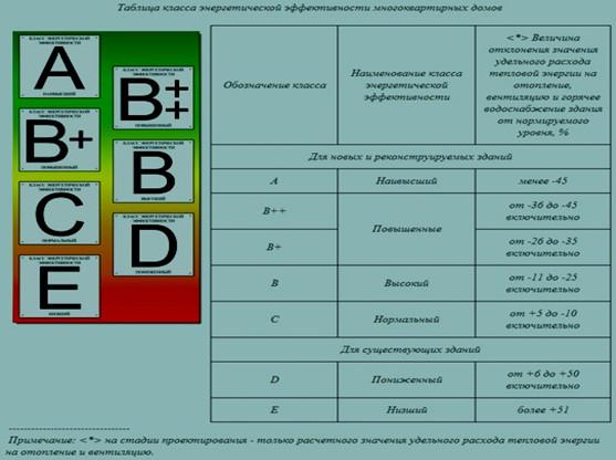 Рис. 3. Российская классификация энергоэффективности