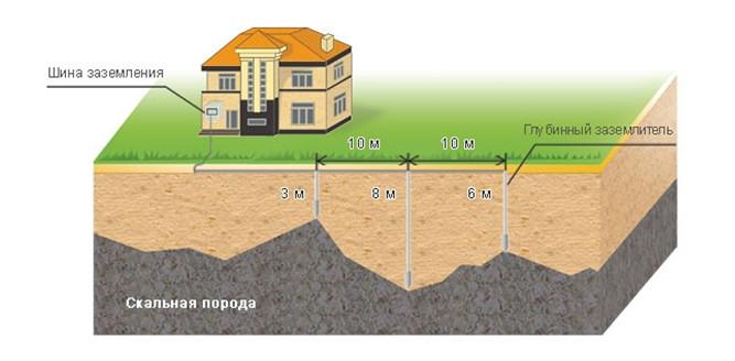 Рис. 1. Пример устройства контур заземления
