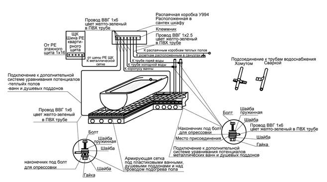 Рис. 4. Система ДУП в ванной комнате