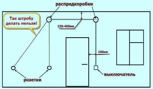 Рис. 6. Правильное устройство штрабы