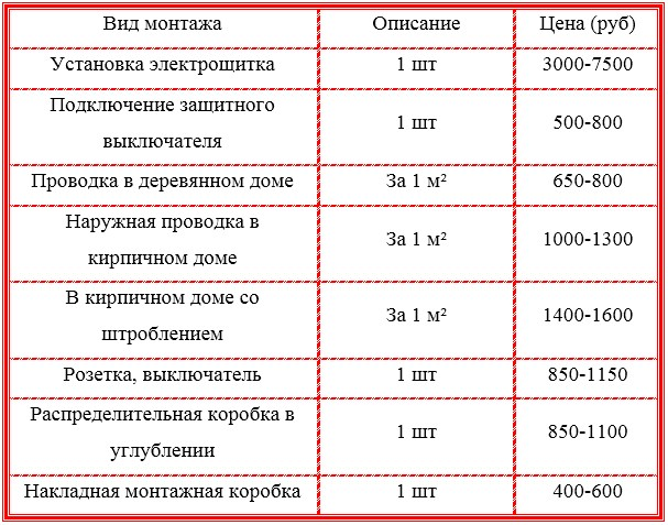 цена монтажа 3фазного питания